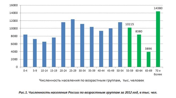 Банковское кредитование в РФ: старикам здесь не место?