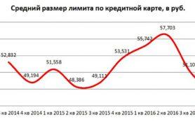 Средний размер лимита по кредитным картам упал