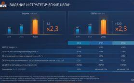 Чистая прибыль «Интер РАО» по МСФО за 2020 год снизилась на 8,1%